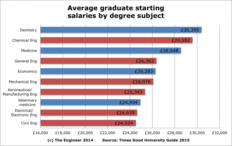 electrical engineering degree starting salary 2017 2018