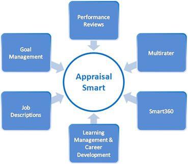 Resultado De Imagen De Employee Performance Appraisal  Appraisal