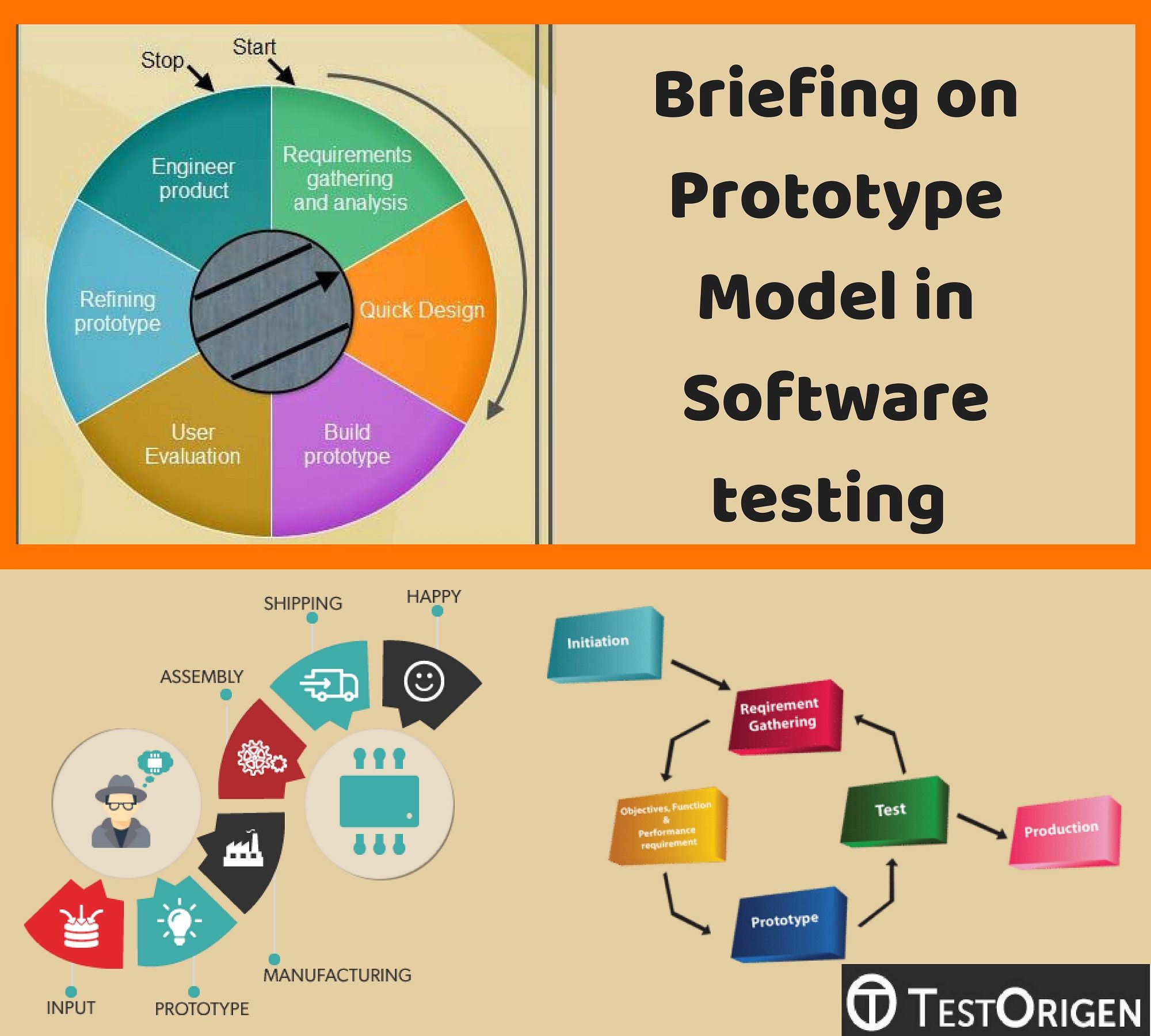 Briefing On Prototype Model In Software Testing Software Testing Software Requirements Engineering