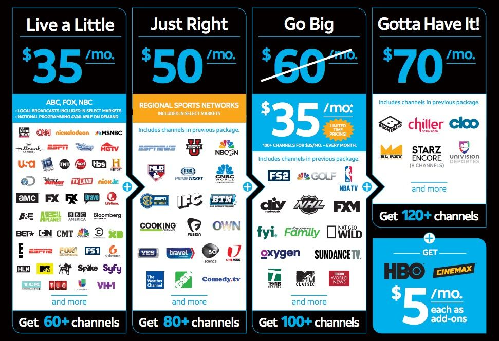 DirecTV Select Package Best channels and features