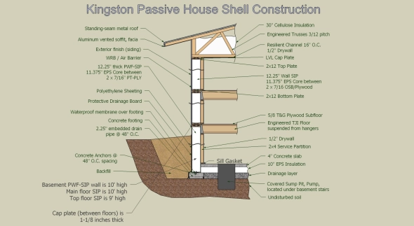 Anatomy Of A Super Insulated Passive House Wall Assembly Passive House Sips Panels Natural Building