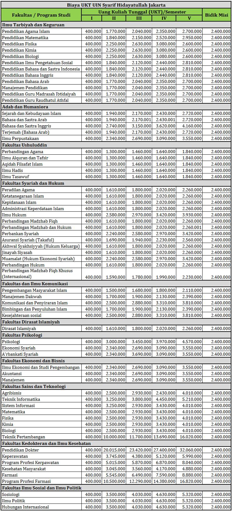 Biaya Kuliah Di Uph : biaya, kuliah, Harga, Kuliah, IlmuSosial.id