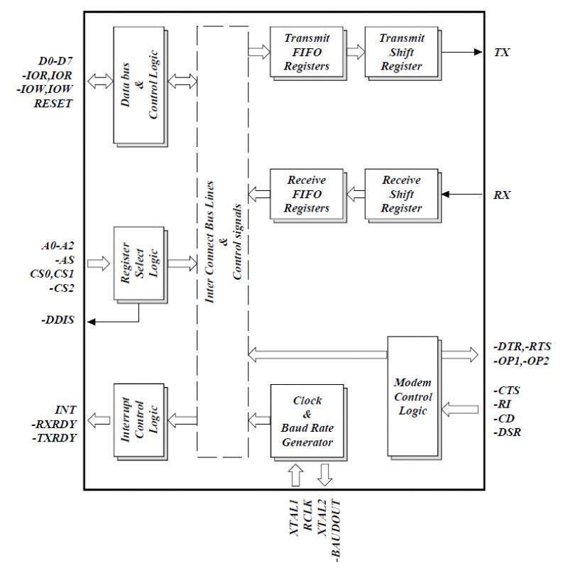 Serial Communication Learn Sparkfun Block Diagram Uart Block Diagram