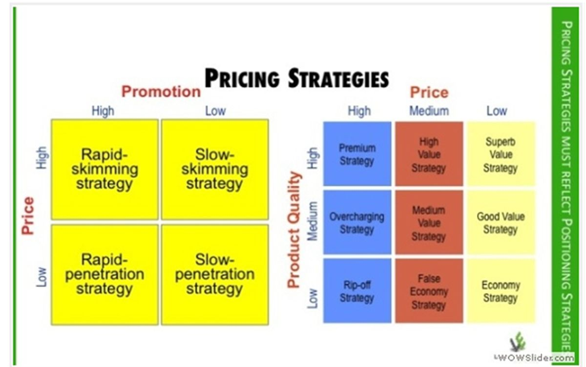 what are four types of pricing strategies?