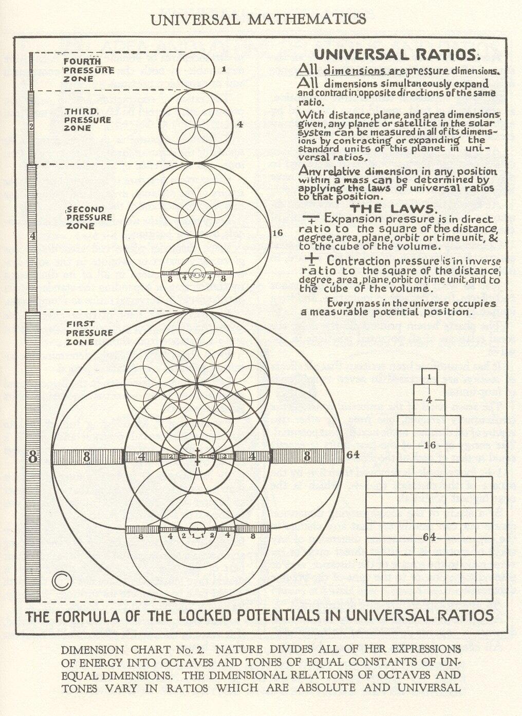 Walter russell universal mathematics the formula of the locked walter russell universal mathematics the formula of the locked potentials in universal ratios gamestrikefo Images