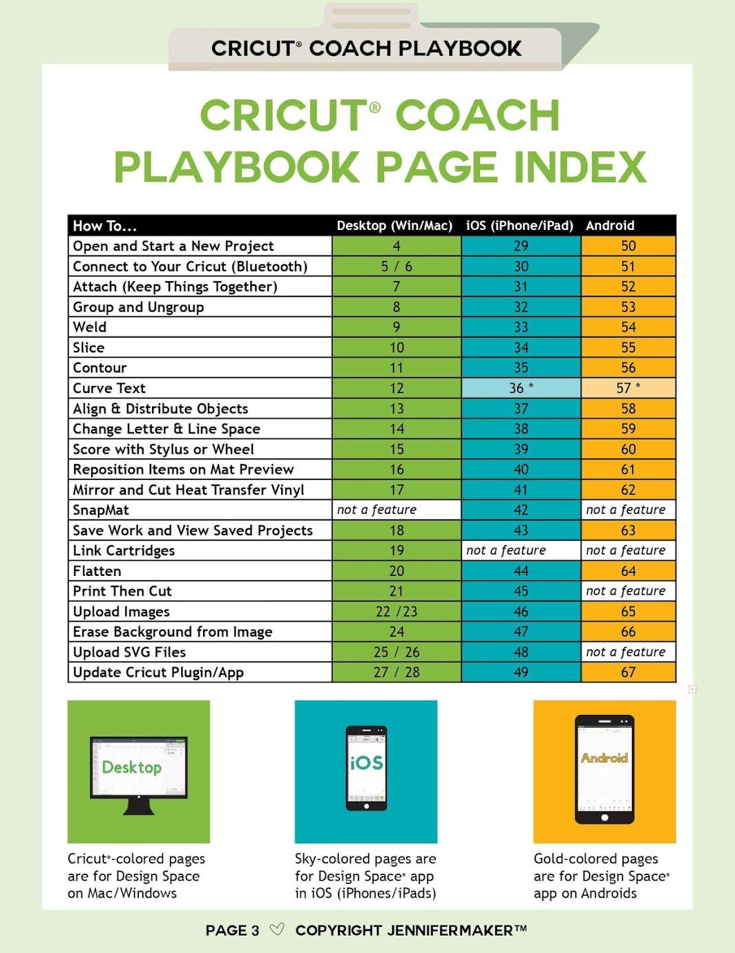 Cricut Coach Playbook Quick And Easy One Page Diagrams For Popular Tasks In Cricut Design Space Cricut Tutorials How To Use Cricut Cricut Design Studio