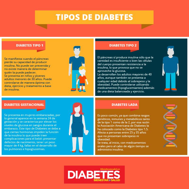 quien es el tipo de diabetes