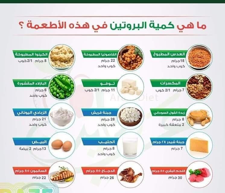 البروتين وماذا يسبب نقصه لاجسامنا وماهي اهم مصادر البروتين يعتبر البروتين من ضمن العناصر الغذائية المهمة لصحة الإنسان والتي أيضا تحتا Healthy Recipes