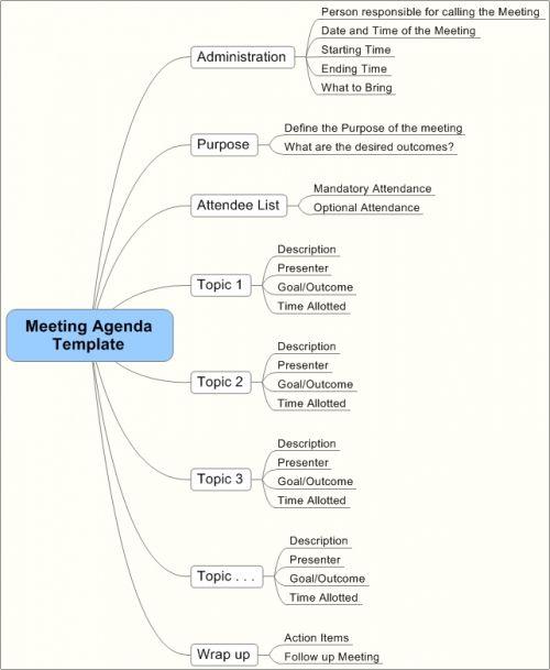 Event Marketing Mind Map Meeting Agenda Template Agenda