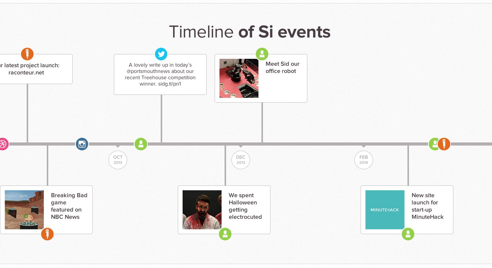 Responsive Timeline Example (horizontal)  Web design, Timeline