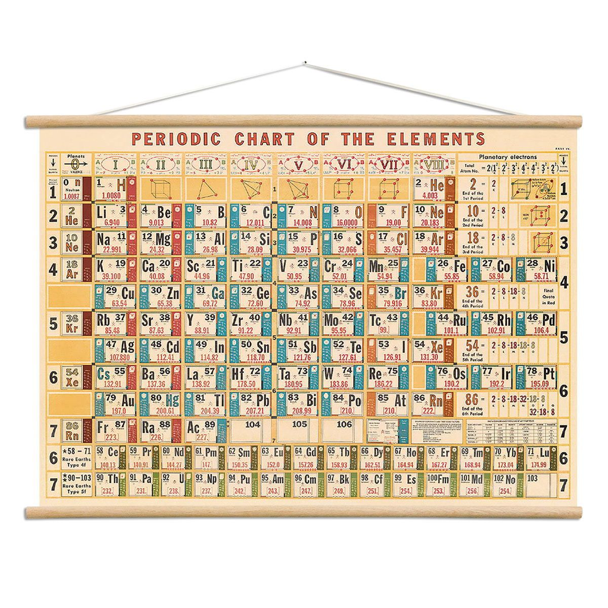 Periodic table vintage style chemistry poster hanger kit periodic table vintage style chemistry poster hanger kit gamestrikefo Choice Image