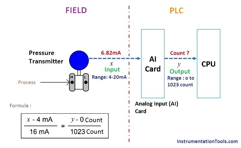 Plc Raw Count Calculation Formula For Pressure Transmitter Transmitter Pressure Chemical Engineering