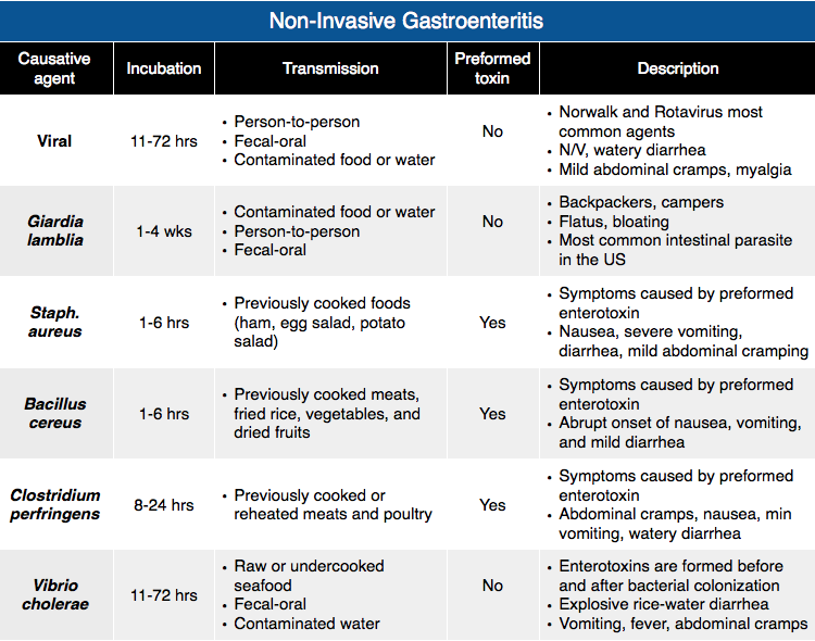 Rosh Review Emergency medicine, Gastroenteritis