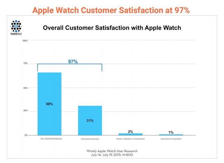 Secondo il sondaggio di Wristly, l'Apple Watch ha avuto un'accoglienza iniziale migliore rispetto all'iPhone e all'iPad.
