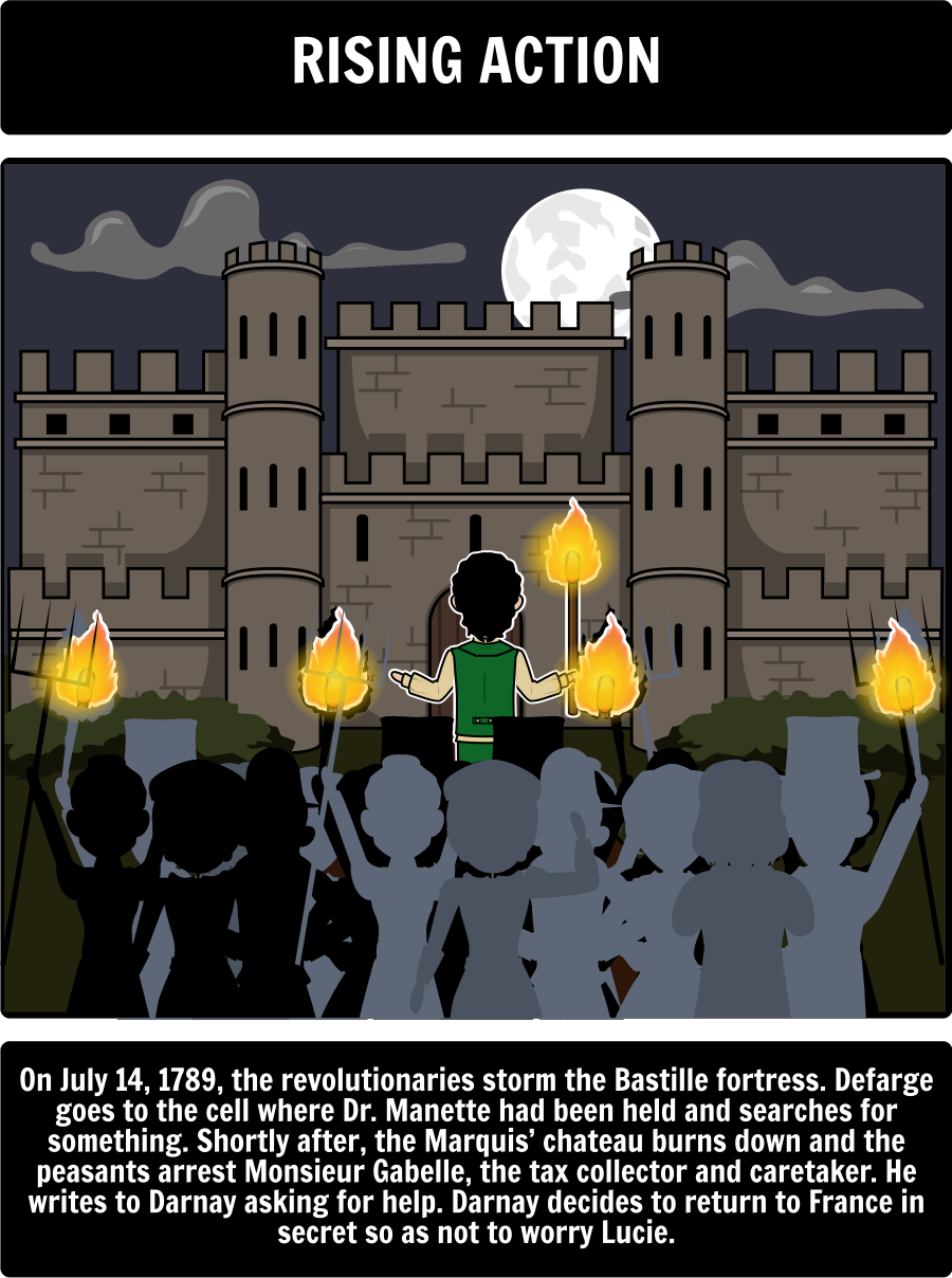 a tale of two cities lesson plans free