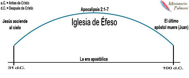 Periodo de la iglesia de Éfeso | Profecía | Las Siete Iglesias