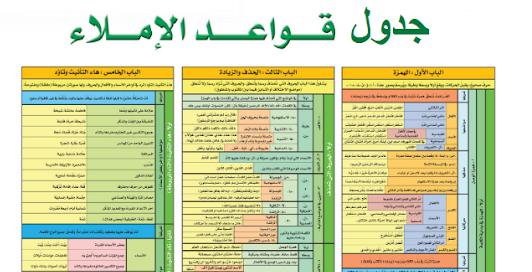 جدول جميع قواعد الإملاء ومختصر لكل القواعد الإملائية بصيغة Pdf جاهز للطباعة Resume Templates Resume Periodic Table