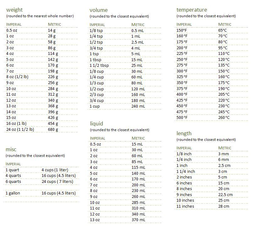 Weight Volume Temp Liquid Length And Misc Conversion Chart