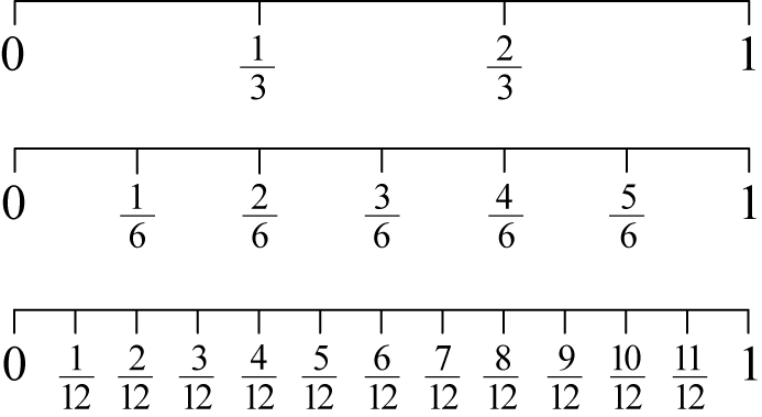 Number Line Worksheets : compare fractions number line worksheets ...