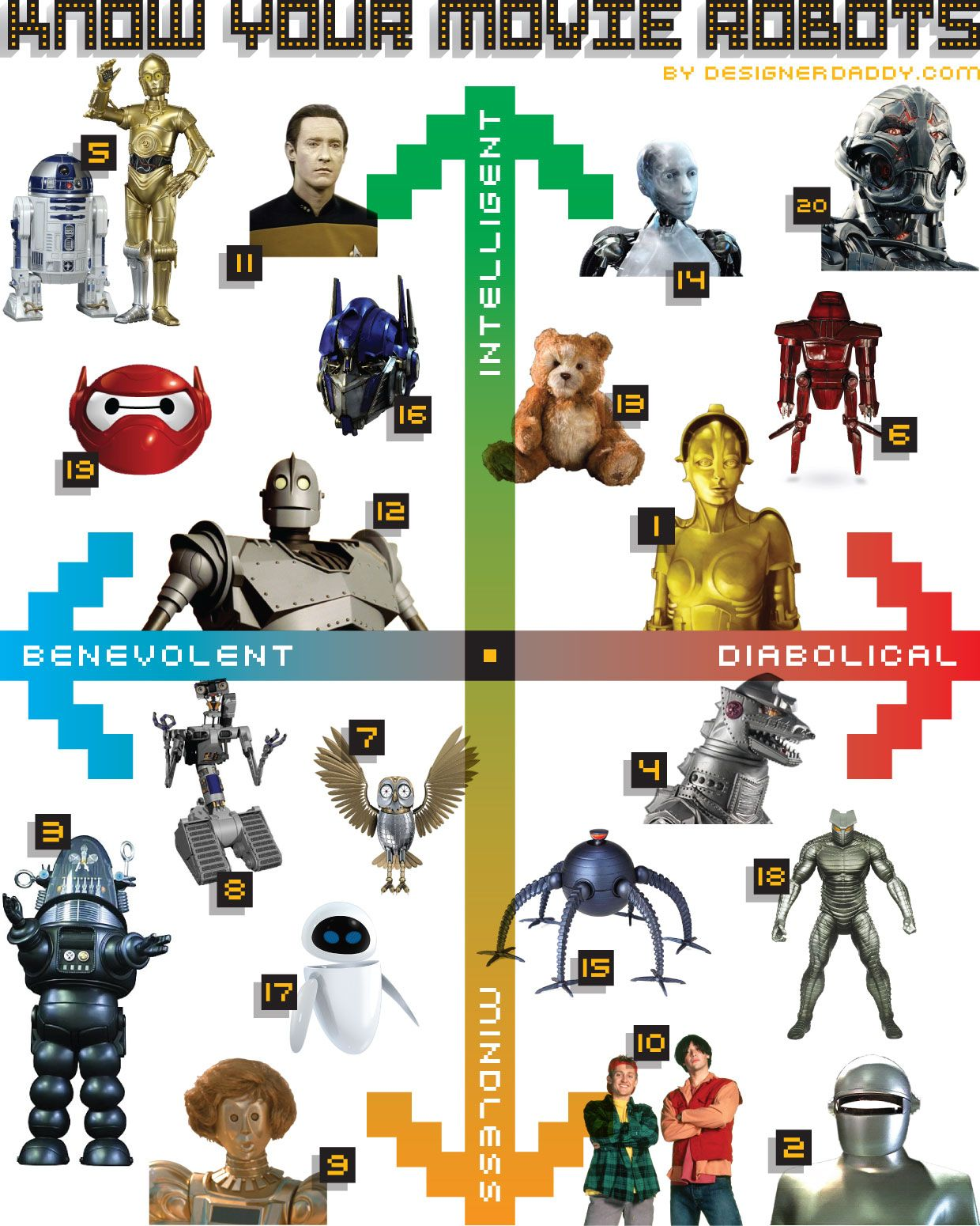 know your movie robots - avengers