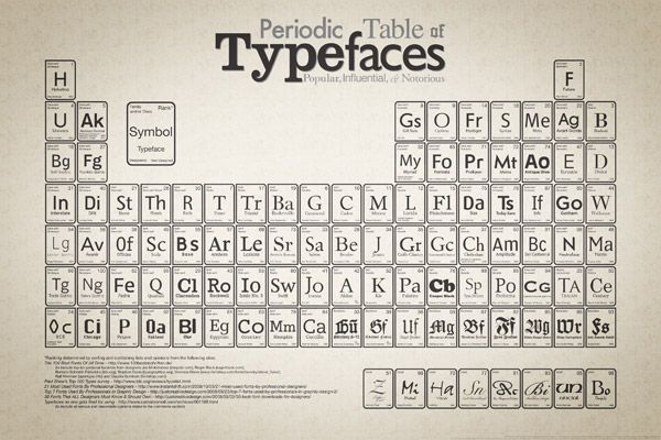 This makes me happy s we all know, the periodic table lists - new periodic table w atomic number