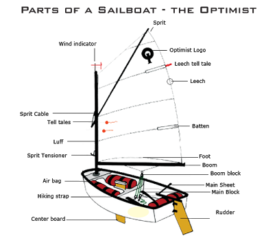 Boat Navigation Light Wiring Diagram as well Carolina Boat Outfitters M 1815 further Boat Navigation Lights Wiring further Basic Dc Wiring Diagram Transducer also Boat Light Wiring Diagram. on wiring diagram jon boat