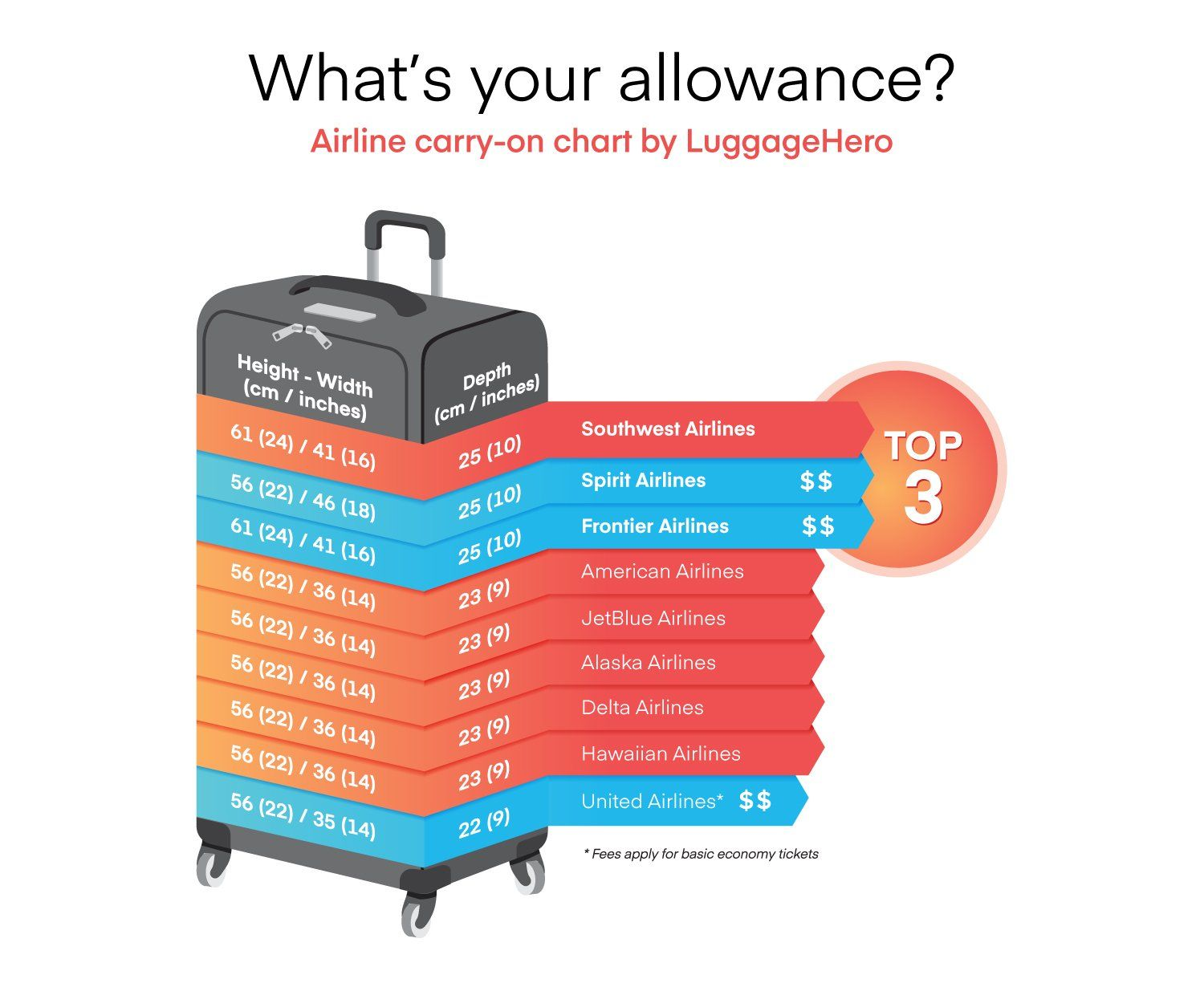 It's time to convert to carryon LuggageHero ranks