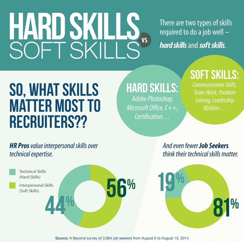 Image Result For What Are Soft Skills