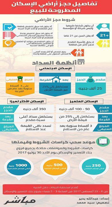 إنفوجراف تفاصيل حجز أراضي الإسكان المطروحة للبيع القاهرة مباشر طرحت وزارة ا Map Map Screenshot