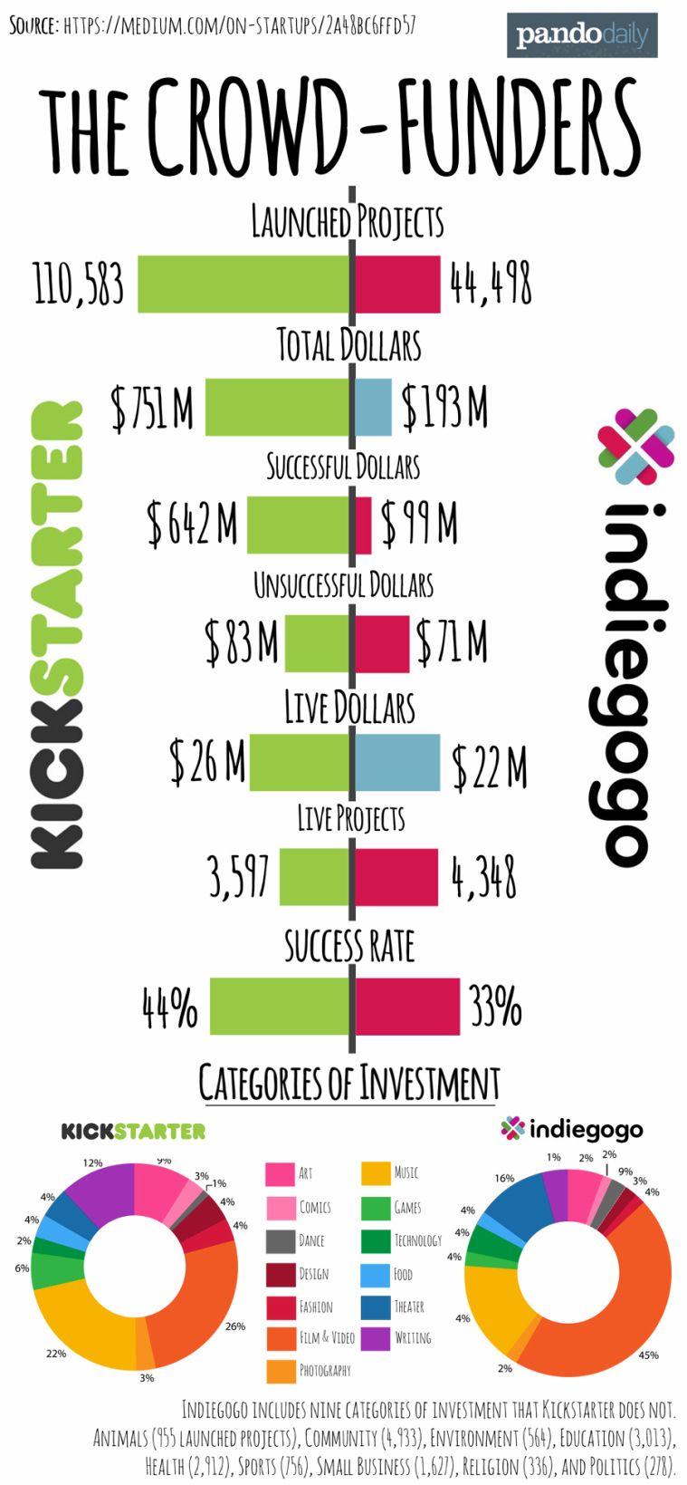Infographic: @Kickstarter Inc  vs @Indiegogo  #crowdfunding