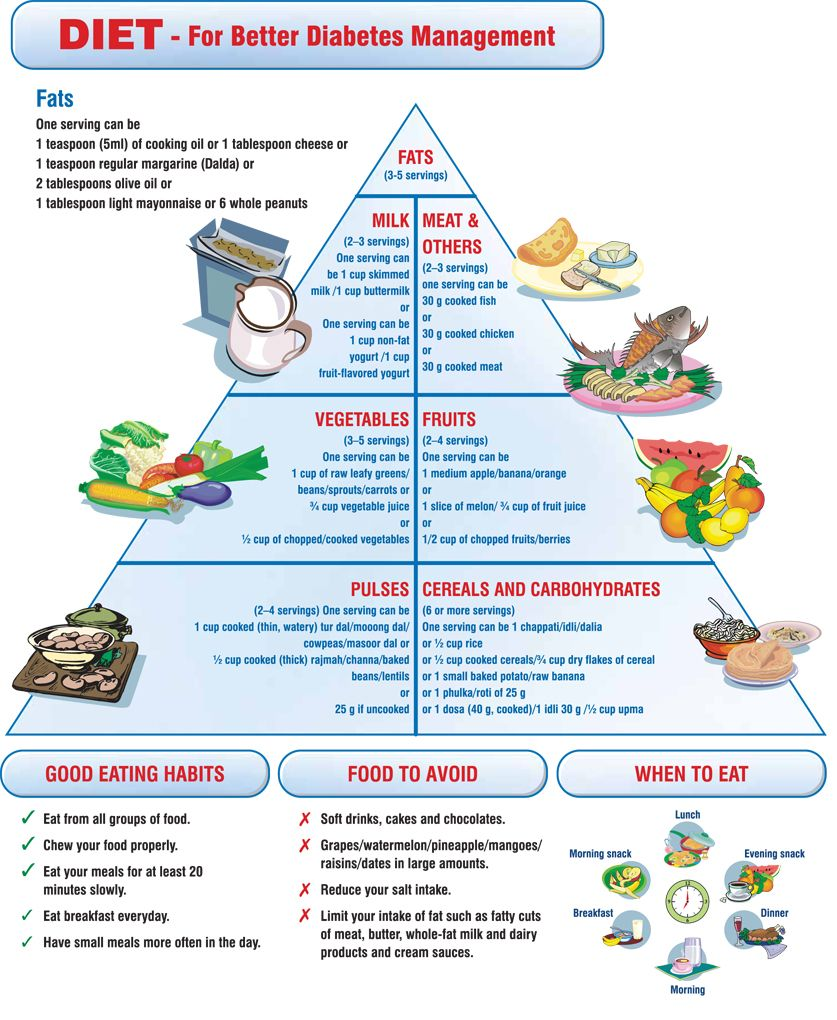 Diabetic Food Chart Uk