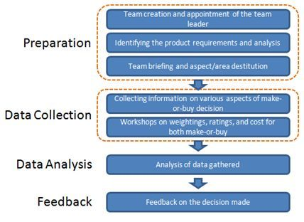 Make or buy decision essay