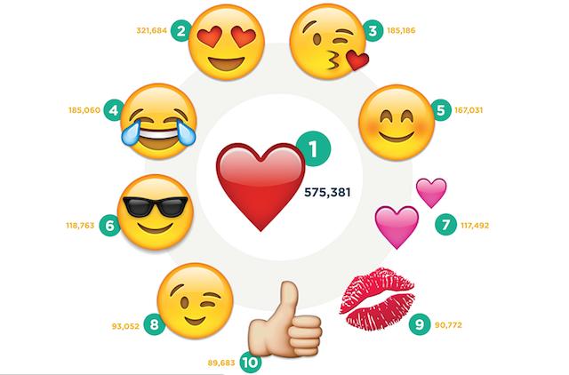 Instagram Most Used Emoji Emoji Instagram Emoji Instagram Stats