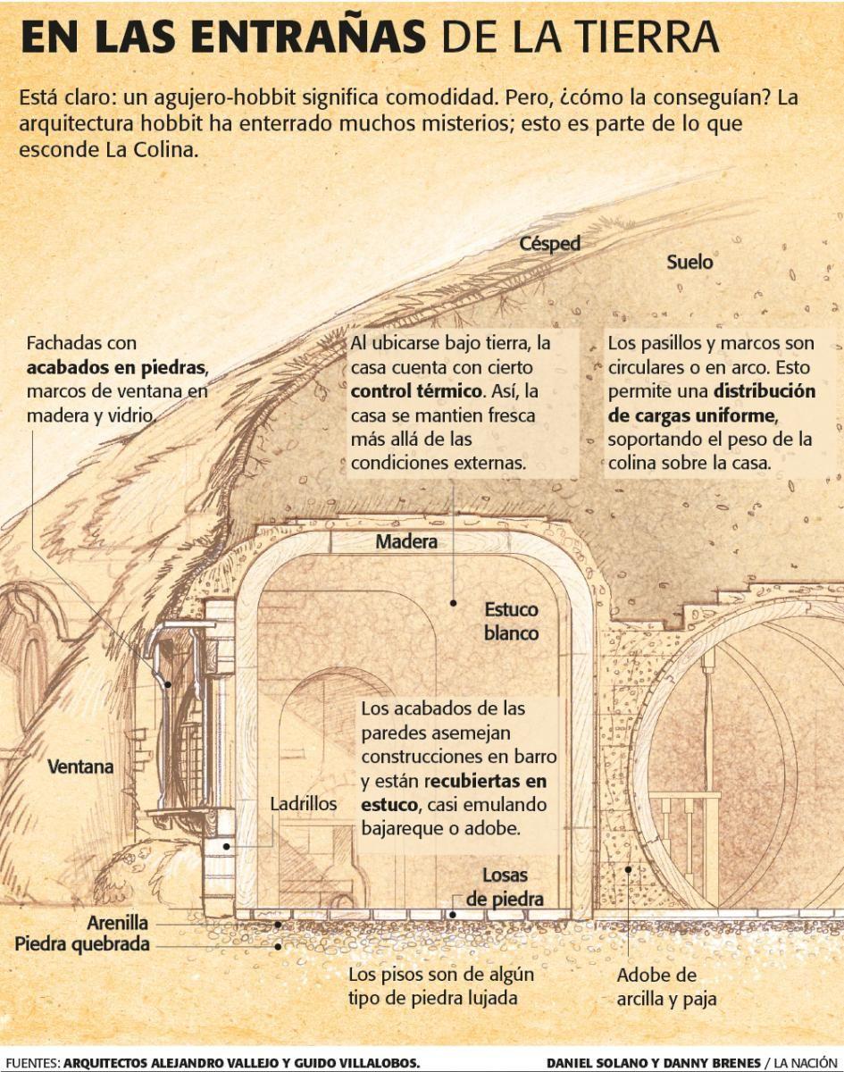 Arquitectura hobbit | Revista Su Casa | ARQUITECTURA | Pinterest | Lord
