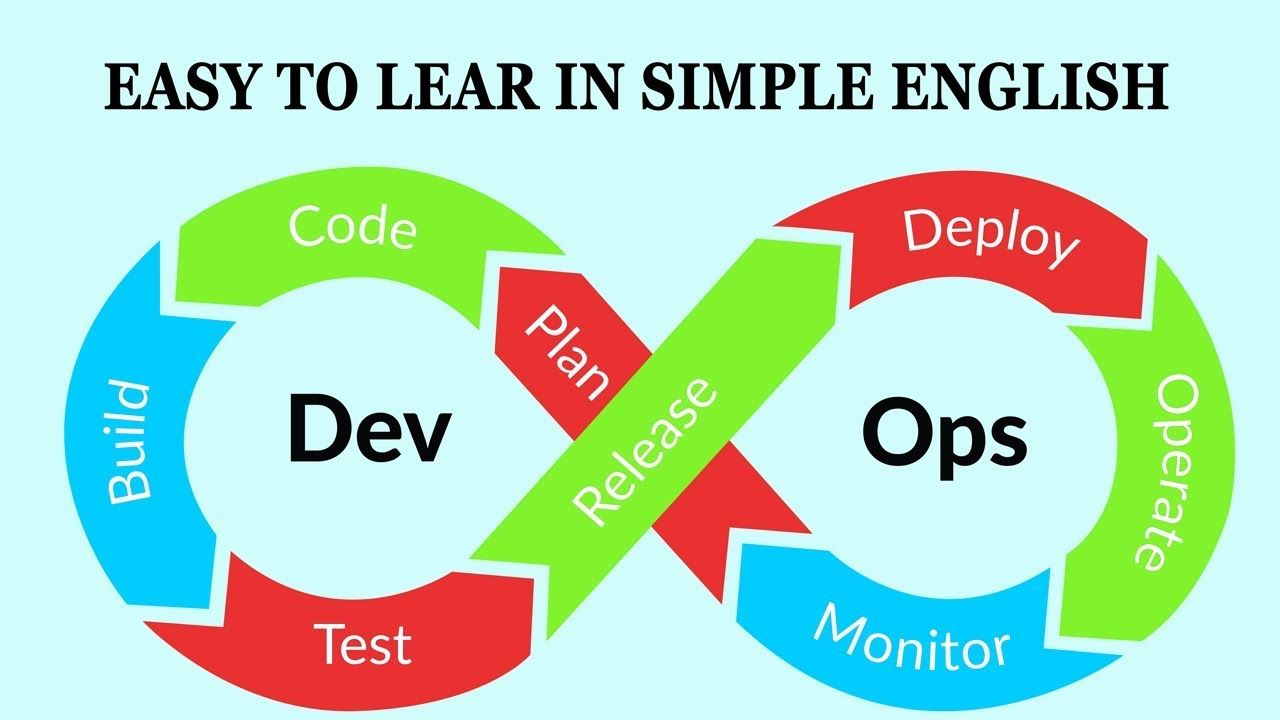 Devopslifecycle Devops Development Operations Devops