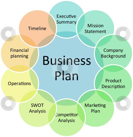 5 A clear business plan Business plan Pinterest Business - how to write financial plan in business