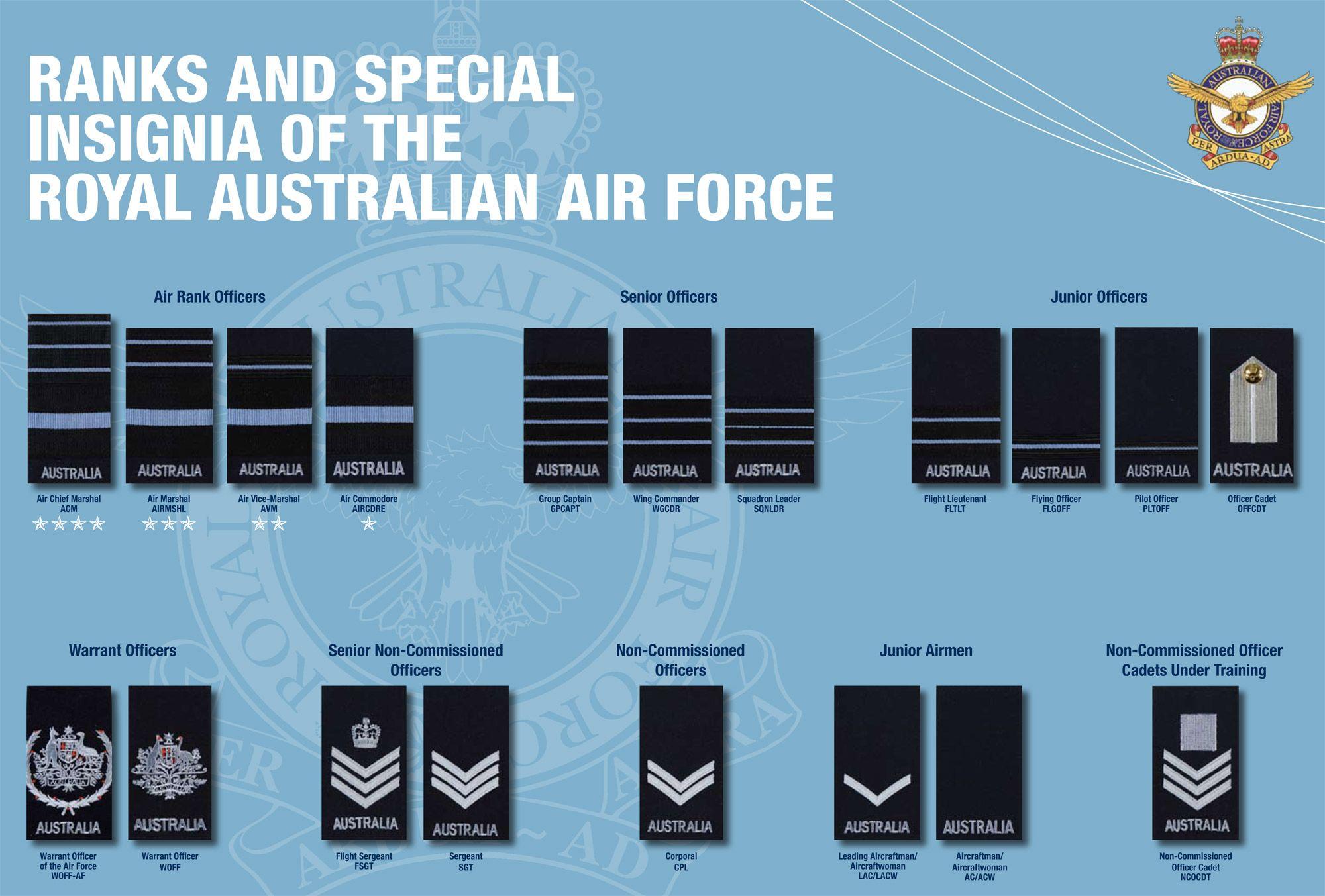 Australian Air Force ranks image large version Air