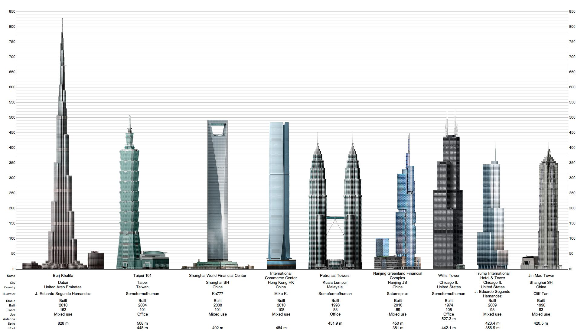 skyscrapers of the world - Google Search | Skyscrapers ...