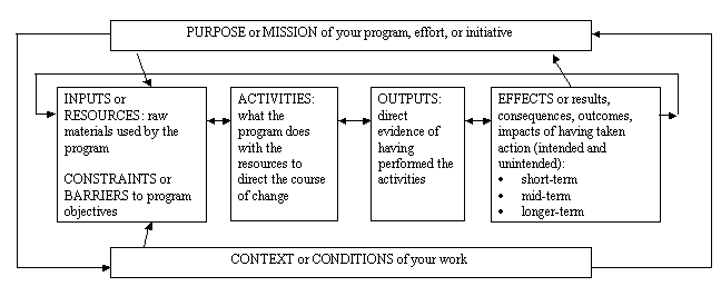 project logic models  theory of change