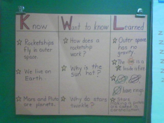 SCIENCE 1 Day and Night Demonstration- Volunteer shines a - kwl chart