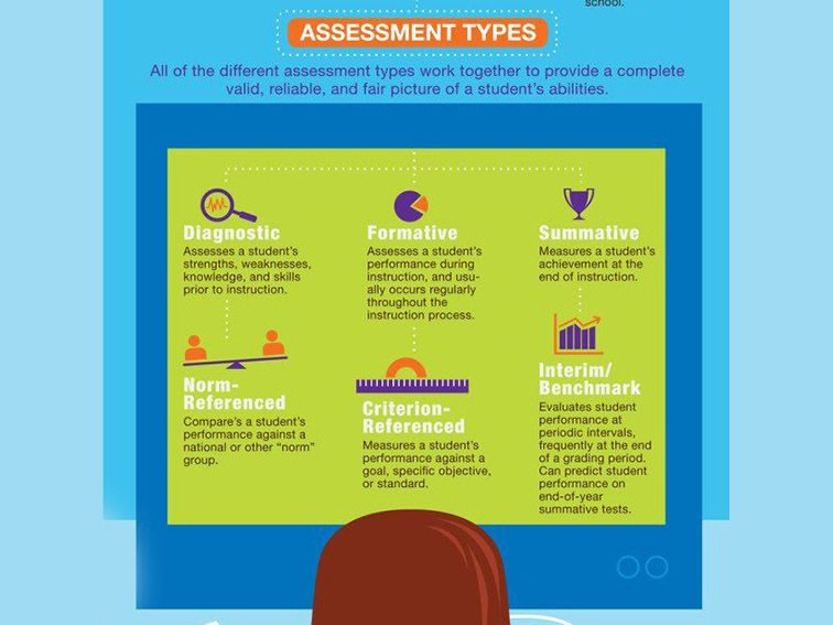 Types Of Assessment Of Learning  Instructional Design
