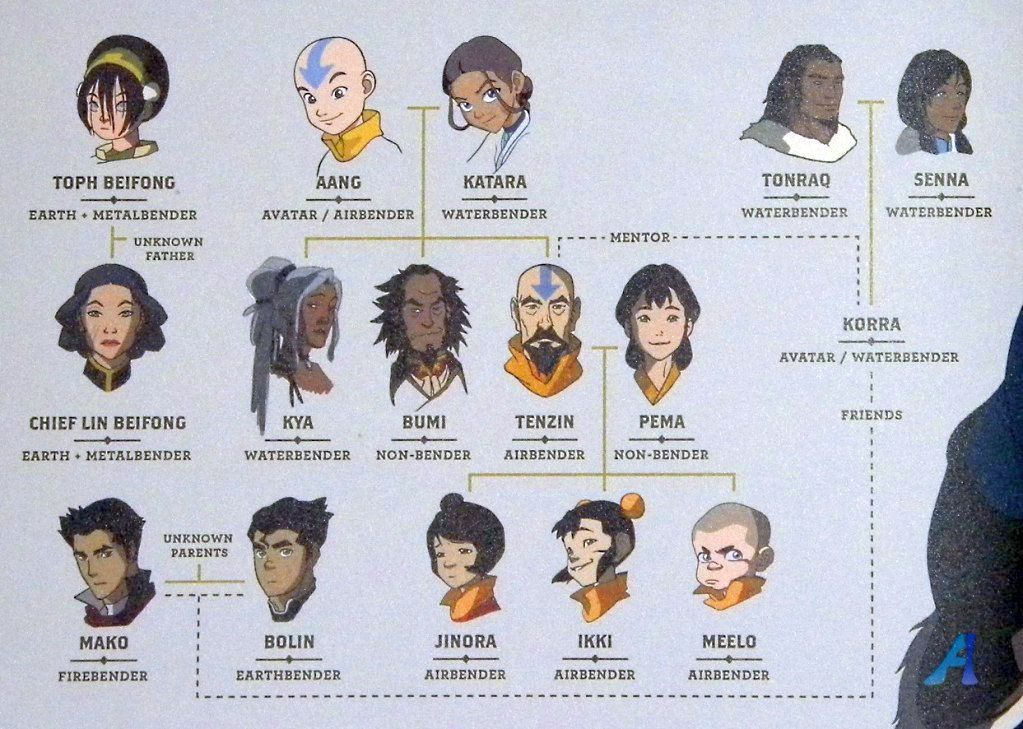 The legend of korra relationship chart avatar the last airbender the legend of korra relationship chart voltagebd Image collections