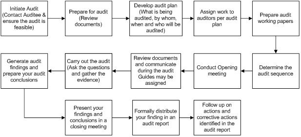 AuditProcessFlowchart  Work    Internal Audit