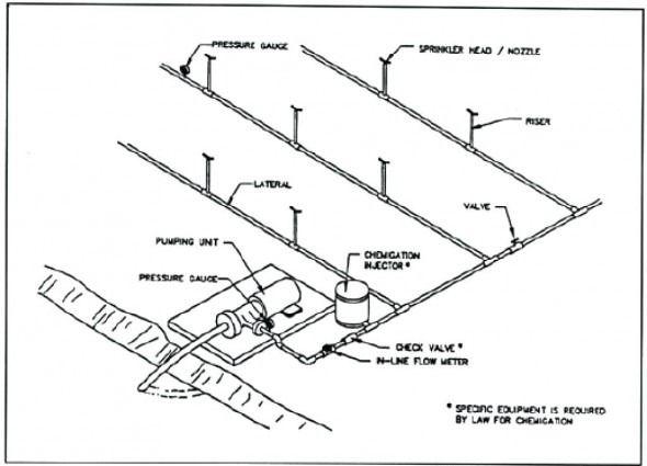 Residential Sprinkler System Diagram di 2020