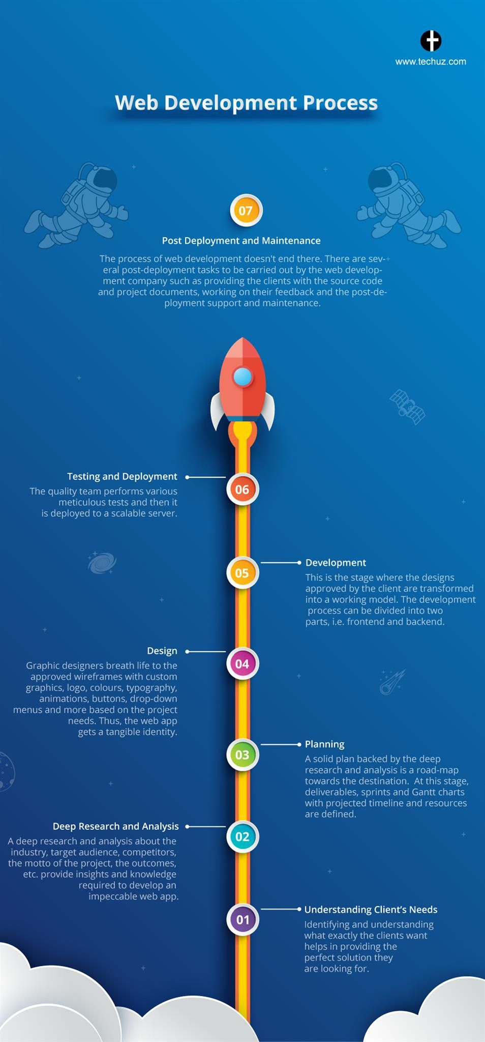 Ever Wondered What Is The Usual Web Development Process Here Check This Blog For A Detailed Step By Step Ex Web Development Development Life Cycle Development