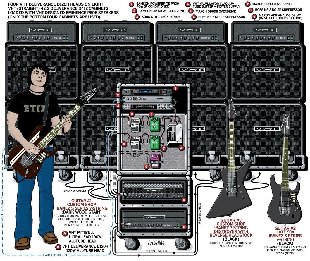 Unearth 2007 Guitar Rig Guitar Tech Guitar Collection