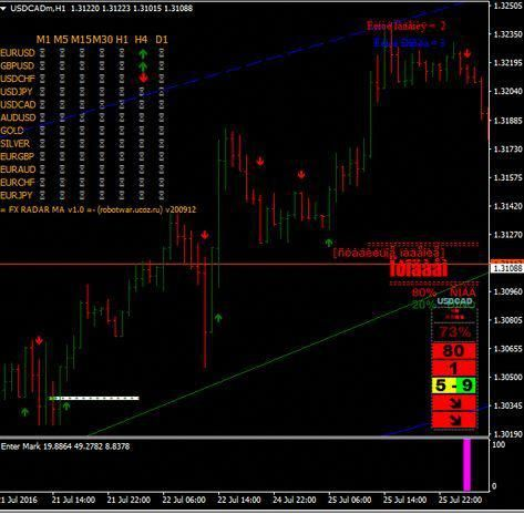 Free forex trading news