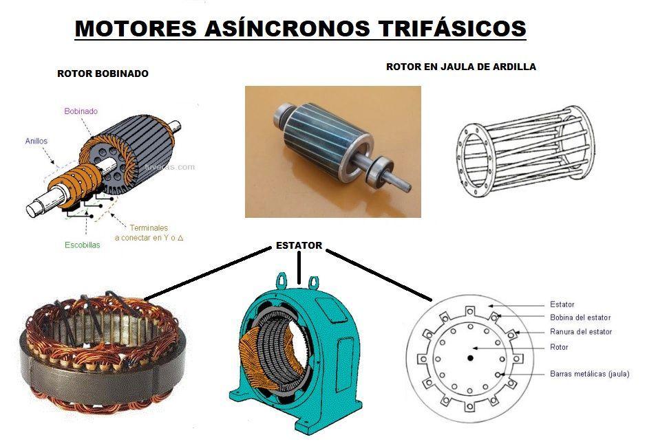 Motor Electrico Funcionamiento Partes Y Que Es Motor De Corriente Continua Y Alterna Motor Electrico Motores Electricidad Y Electronica