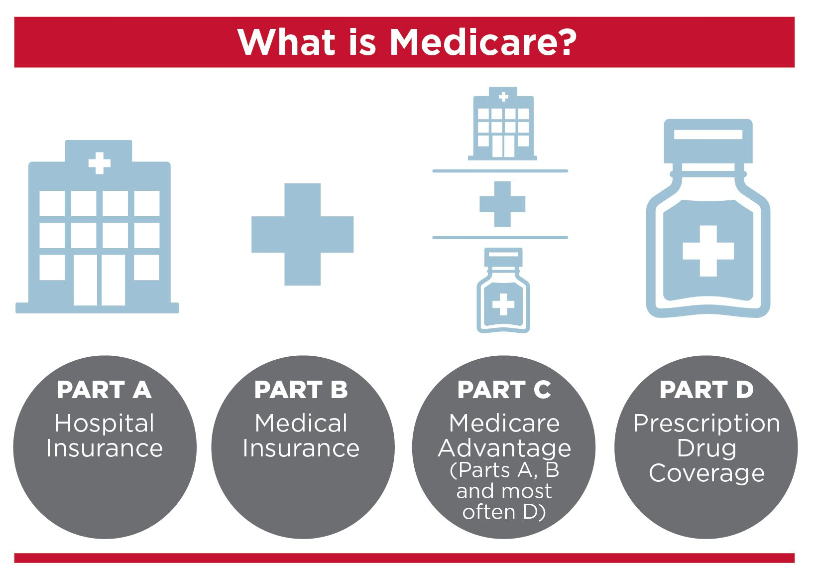 What Is Medicare Get Help Understanding Medicare For Baby