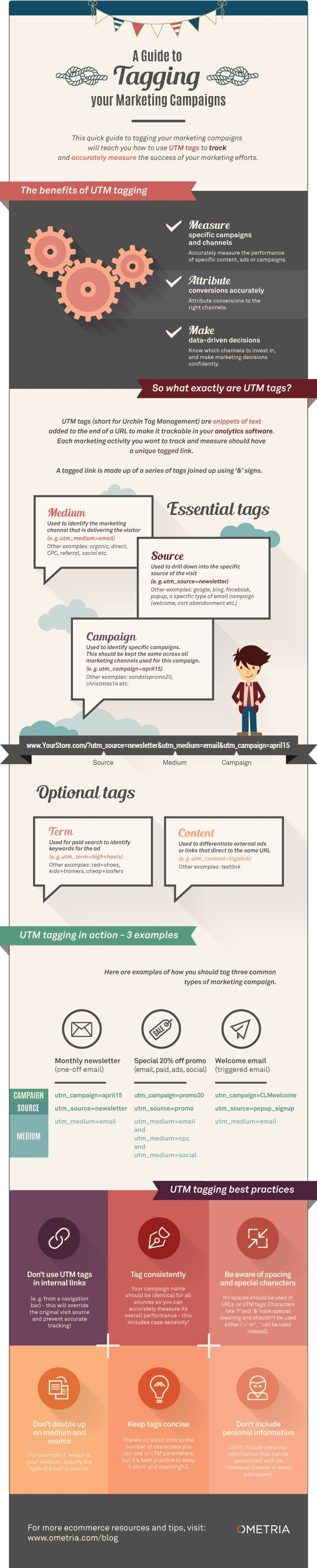 The Definitive Guide to UTM Tagging